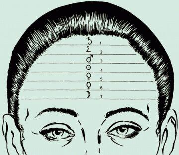 metoskopie