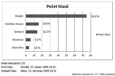 http://cesky-jazyk.okhelp.cz/maturita/statni/graf-maturity.png