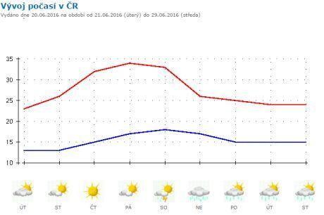 předpověd počasí