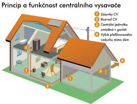 www.centralni-vysavace-husky.cz