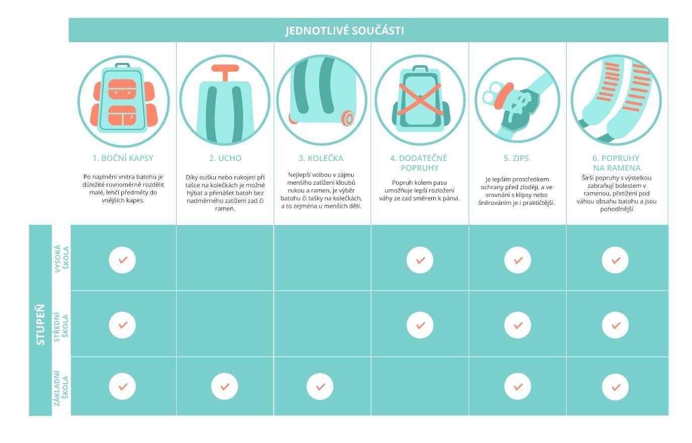 1cc96f6620 ŽENA-IN - Zpátky do školy  Jak správně vybrat školní tašku