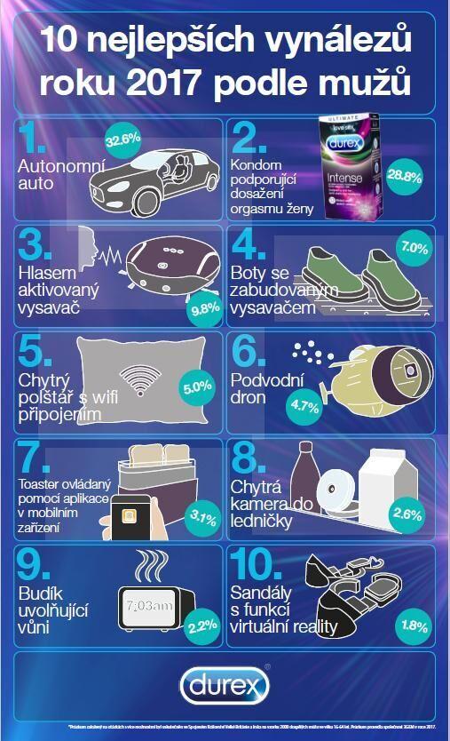 infografika Durex